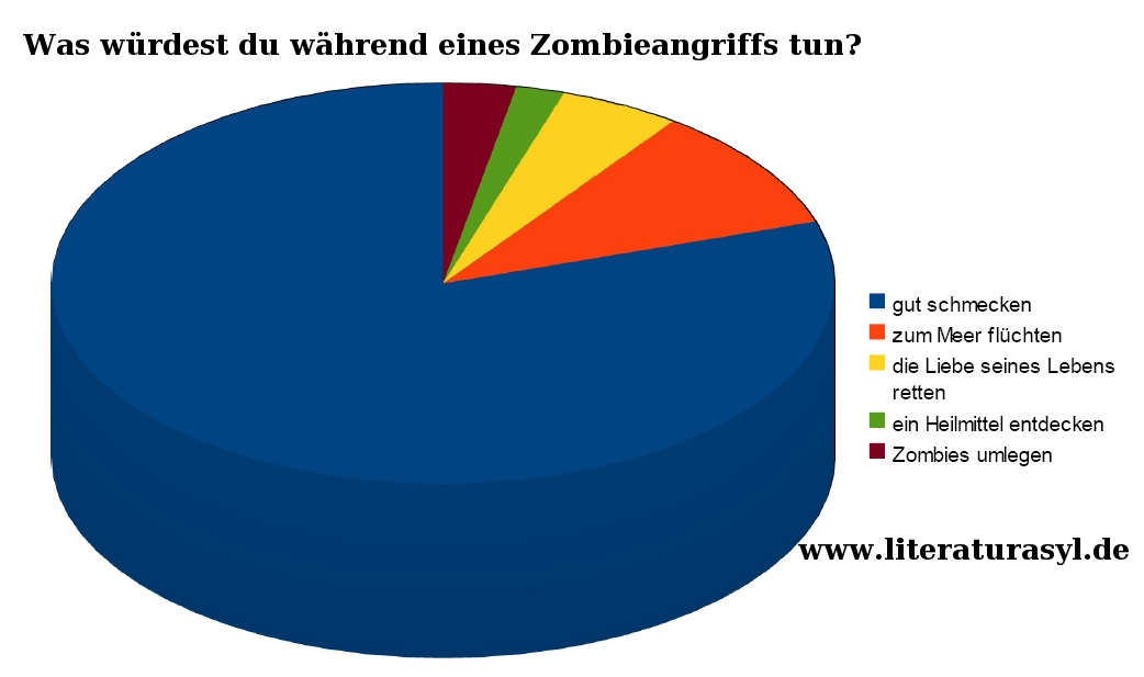 Was würdest du während eines Zombieangriffs tun?