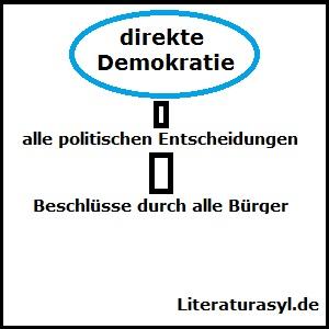 direkte Demokratie - Definition und Erklärung