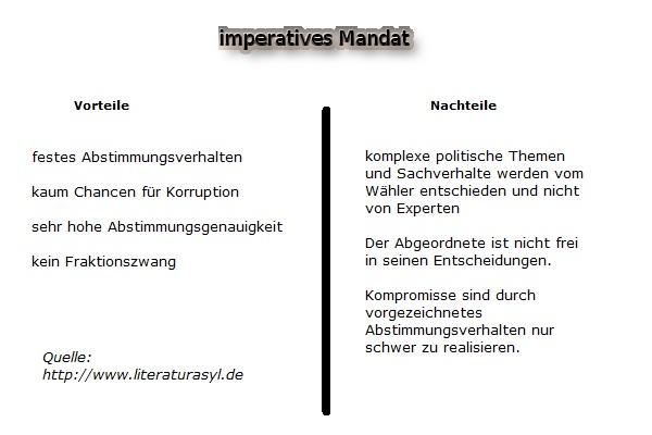 imperatives Mandat - freies Mandat