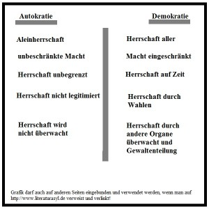 Autokratie - Definition